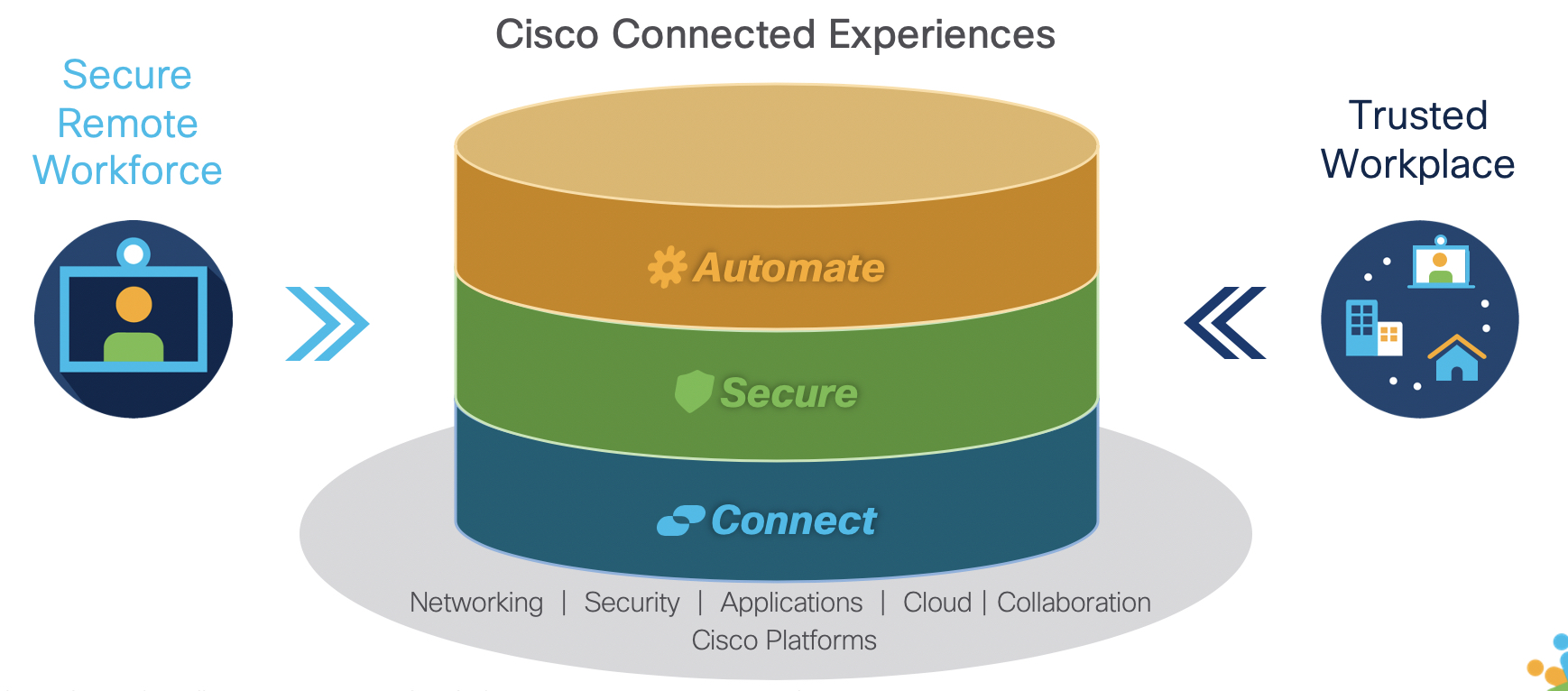 cisco business resilience
